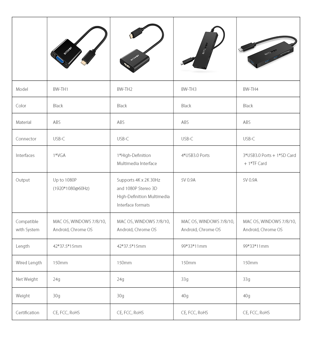 BlitzWolf® BW-TH4 - Type-C to HD Multimedia Interface